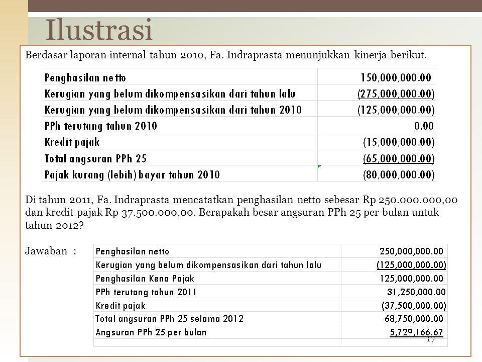 Berdasar laporan internal tahun 2010, Fa. Indraprasta menunjukkan kinerja berikut. Di tahun 2011, Fa. Indraprasta mencatatkan penghasilan netto sebesa
