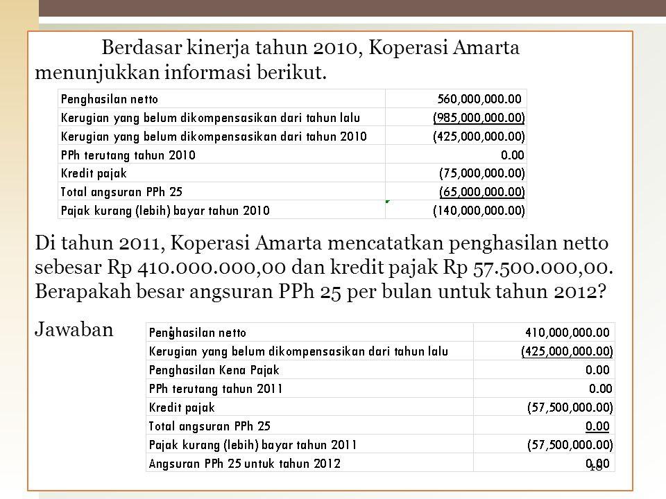 Berdasar kinerja tahun 2010, Koperasi Amarta menunjukkan informasi berikut. Di tahun 2011, Koperasi Amarta mencatatkan penghasilan netto sebesar Rp 41