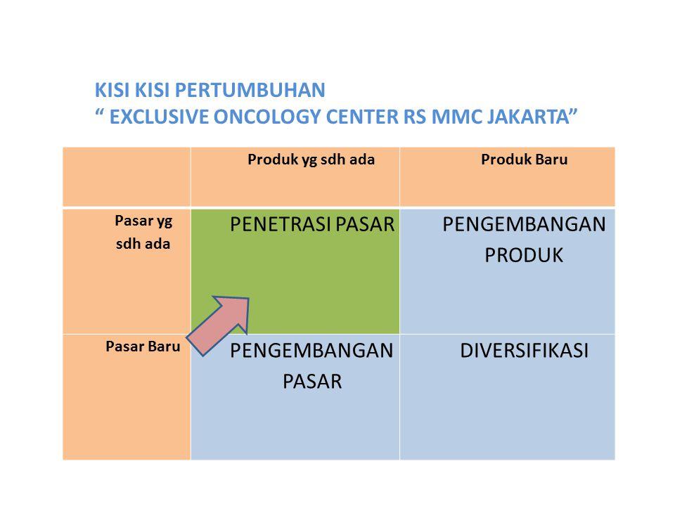"KISI KISI PERTUMBUHAN "" EXCLUSIVE ONCOLOGY CENTER RS MMC JAKARTA"" Produk yg sdh adaProduk Baru Pasar yg sdh ada PENETRASI PASAR PENGEMBANGAN PRODUK Pa"
