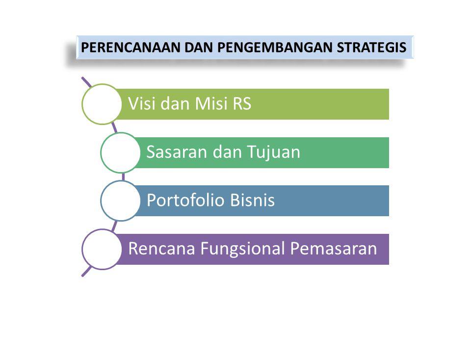 PERENCANAAN DAN PENGEMBANGAN STRATEGIS Visi dan Misi RS Sasaran dan Tujuan Portofolio Bisnis Rencana Fungsional Pemasaran