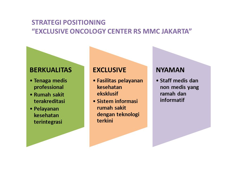 """STRATEGI POSITIONING """"EXCLUSIVE ONCOLOGY CENTER RS MMC JAKARTA"""" BERKUALITAS Tenaga medis professional Rumah sakit terakreditasi Pelayanan kesehatan te"""