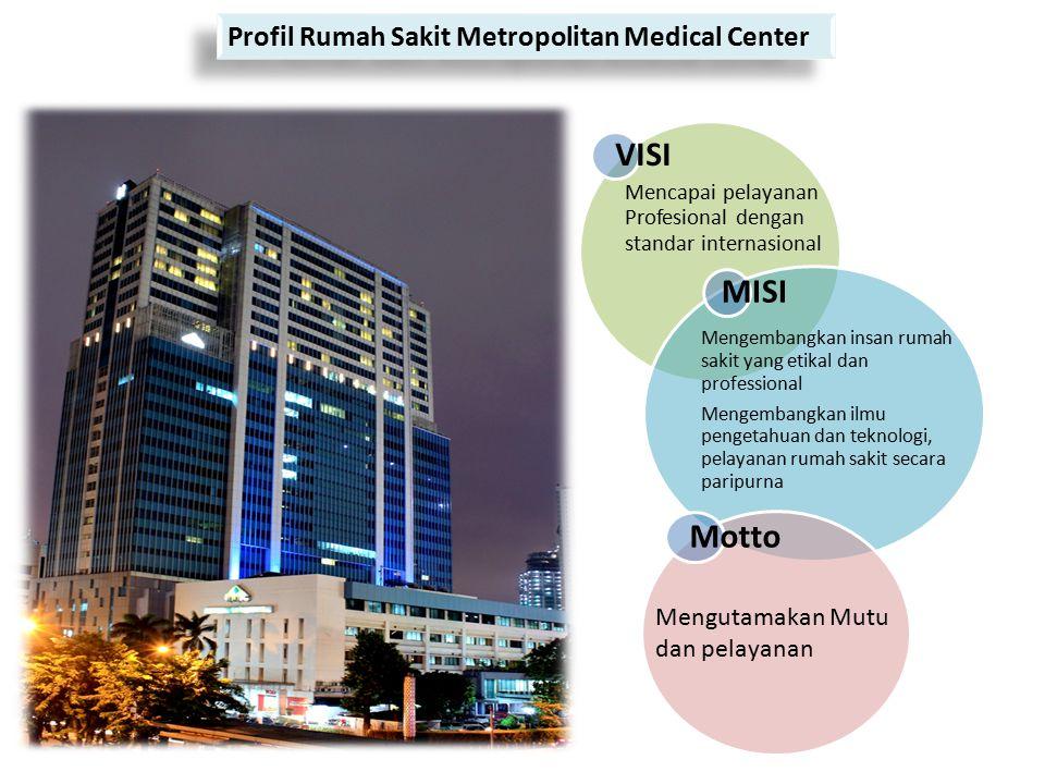 Profil Rumah Sakit Metropolitan Medical Center VISI Mencapai pelayanan Profesional dengan standar internasional MISI Mengembangkan insan rumah sakit y