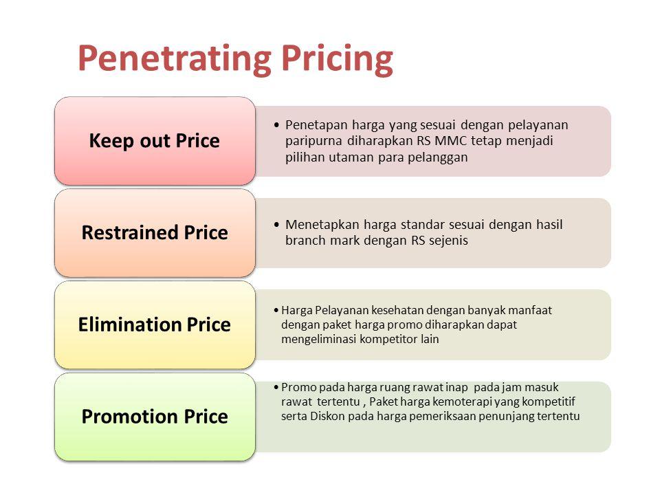 Penetapan harga yang sesuai dengan pelayanan paripurna diharapkan RS MMC tetap menjadi pilihan utaman para pelanggan Keep out Price Menetapkan harga s