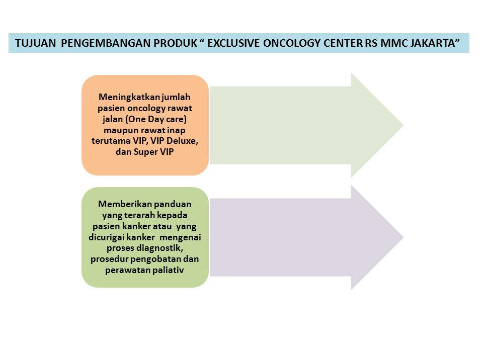 "TUJUAN PENGEMBANGAN PRODUK "" EXCLUSIVE ONCOLOGY CENTER RS MMC JAKARTA"" Meningkatkan jumlah pasien oncology rawat jalan (One Day care) maupun rawat ina"