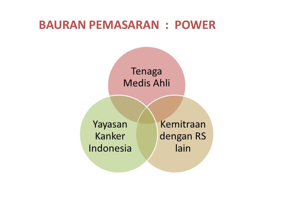 BAURAN PEMASARAN : POWER Tenaga Medis Ahli Kemitraan dengan RS lain Yayasan Kanker Indonesia
