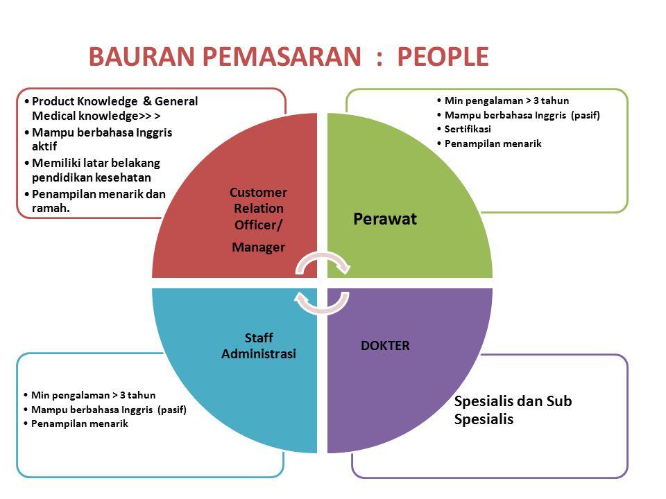 BAURAN PEMASARAN : PEOPLE Spesialis dan Sub Spesialis Min pengalaman > 3 tahun Mampu berbahasa Inggris (pasif) Penampilan menarik Min pengalaman > 3 t