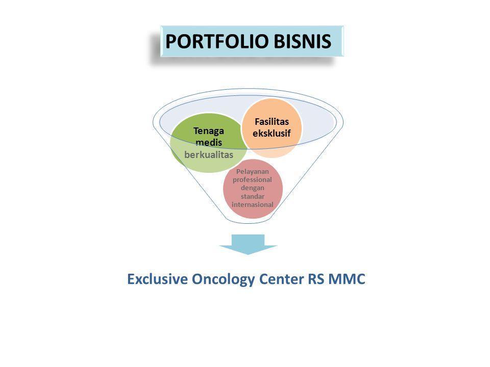 PORTFOLIO BISNIS Exclusive Oncology Center RS MMC Pelayanan professional dengan standar internasional Tenaga medis berkualitas Fasilitas eksklusif