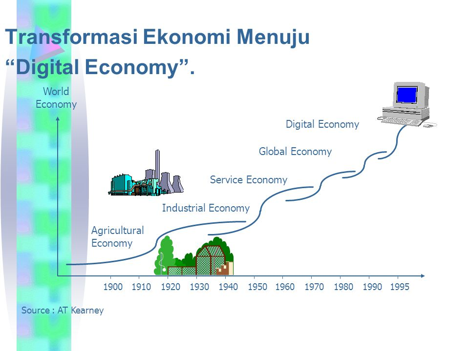 "Transformasi Ekonomi Menuju ""Digital Economy"". Source : AT Kearney World Economy 19001910192019301940195019601970198019901995 Digital Economy Global E"