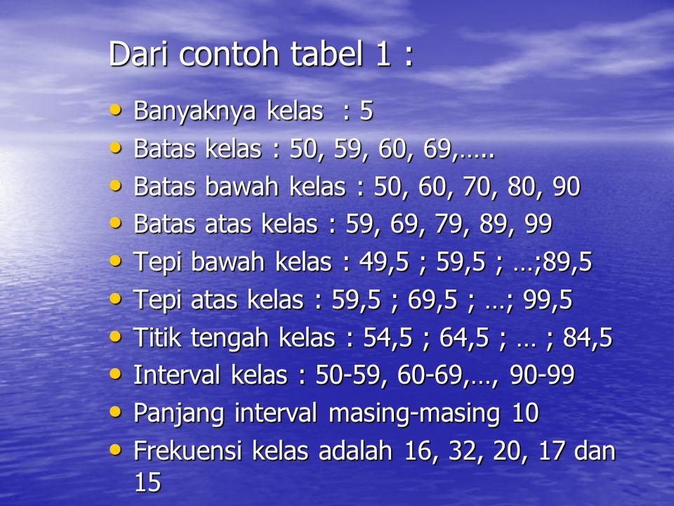 Contoh : Tabel 1. Modal PT.Angin Ribut Modal ( jutaan Rp) Frekuensi ( f ) 50-5960-6970-7980-8990-991632201715 Jumlah100 Sumber : Data fiktif