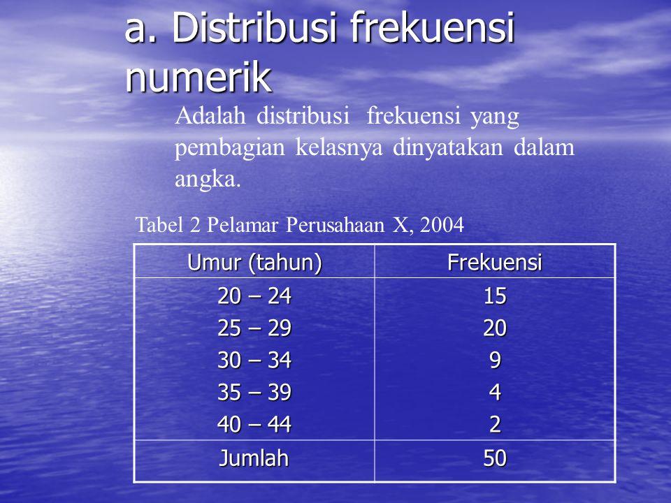 E. JENIS-JENIS DISTRIBUSI FREKUENSI 1. Distribusi Frekuensi Biasa. a. Distribusi frekuensi numerik a. Distribusi frekuensi numerik b. Distribusi freku