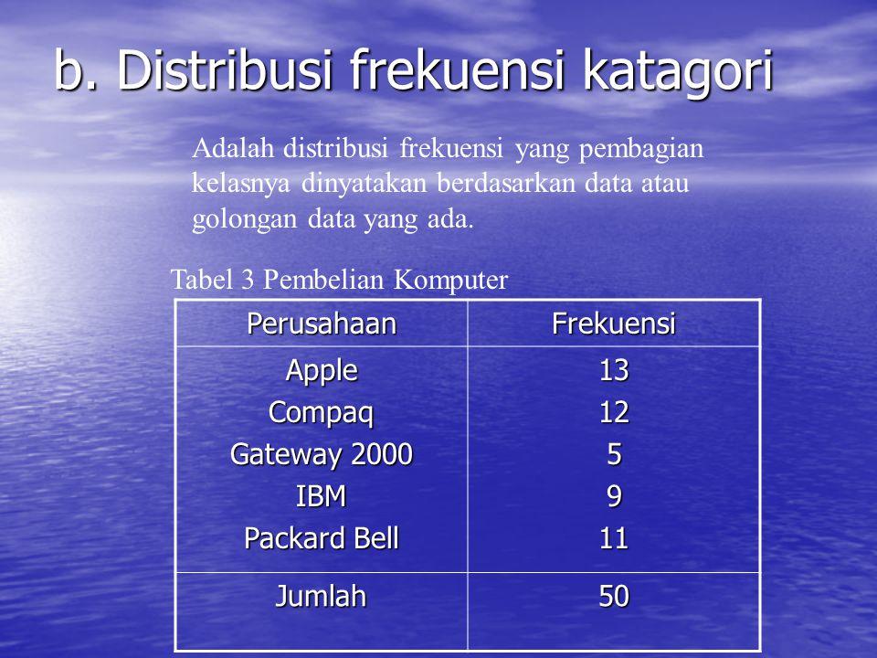 a. Distribusi frekuensi numerik Adalah distribusi frekuensi yang pembagian kelasnya dinyatakan dalam angka. Tabel 2 Pelamar Perusahaan X, 2004 Umur (t