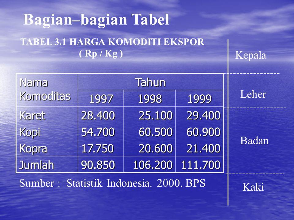 Tabel dan Grafik bisa dipergunakan untuk menyajikan Cross Section Data Dan Data Berkala