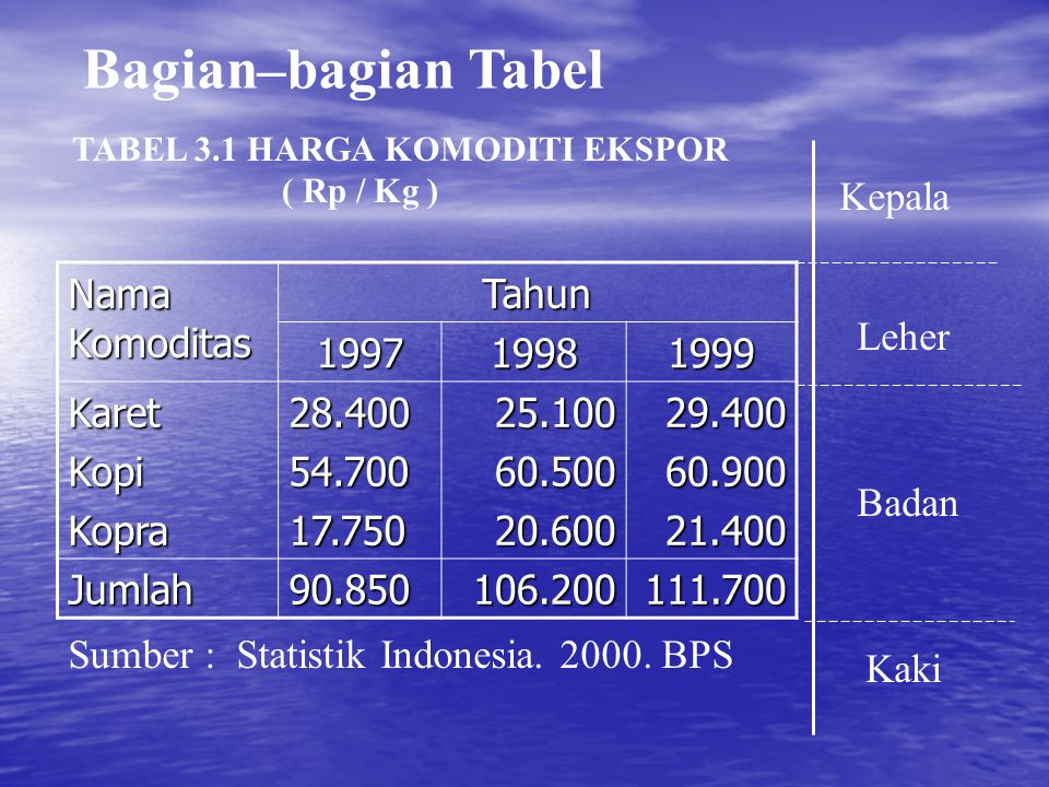 Bagian–bagian Tabel Nama Komoditas Tahun 199719981999 KaretKopiKopra28.40054.70017.75025.10060.50020.60029.40060.90021.400 Jumlah90.850106.200111.700 TABEL 3.1 HARGA KOMODITI EKSPOR ( Rp / Kg ) Sumber : Statistik Indonesia.