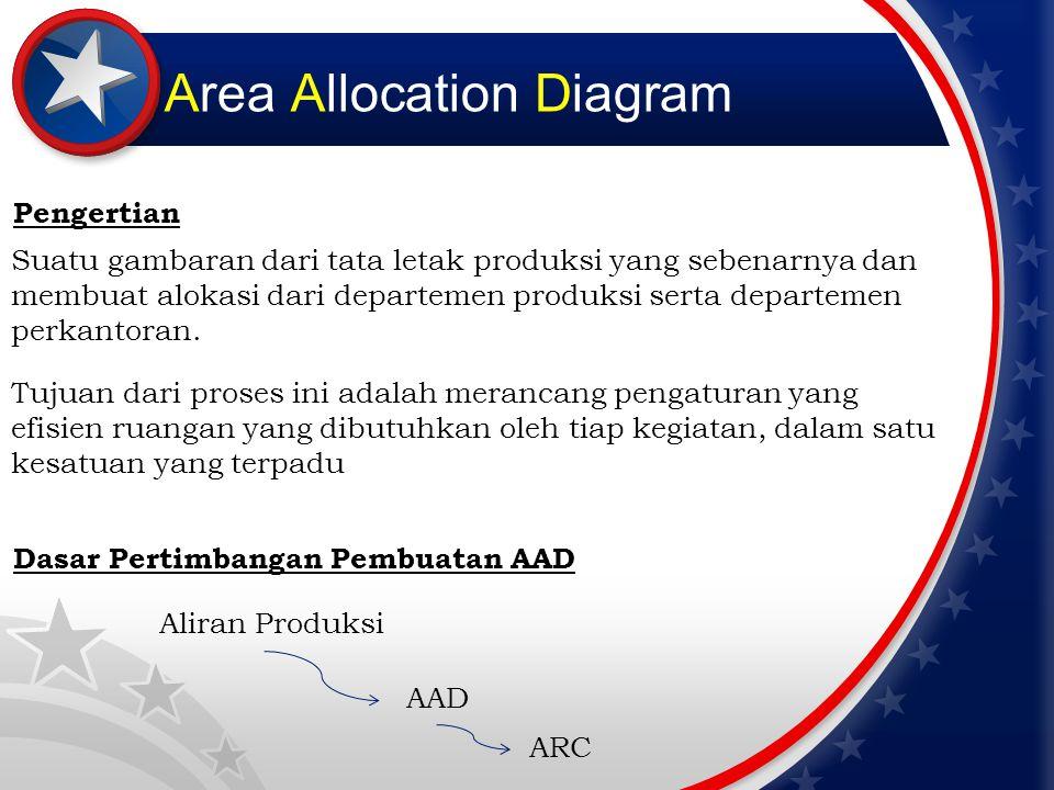 Area Allocation Diagram Suatu gambaran dari tata letak produksi yang sebenarnya dan membuat alokasi dari departemen produksi serta departemen perkanto