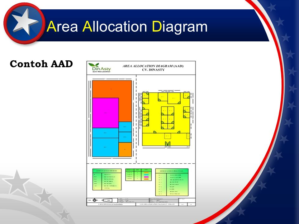 Area Allocation Diagram Contoh AAD