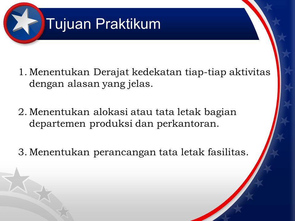 Tujuan Praktikum 1.Menentukan Derajat kedekatan tiap-tiap aktivitas dengan alasan yang jelas. 2.Menentukan alokasi atau tata letak bagian departemen p