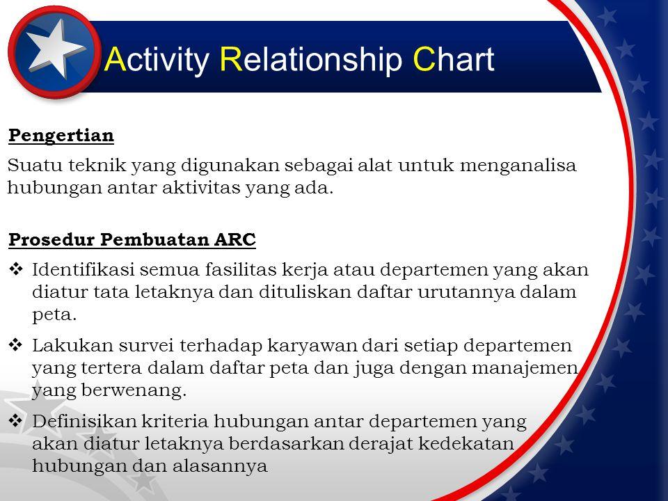 Activity Relationship Chart Bentuk ARC A= Bagian/Departemen B= Derajat Kedekatan C= Alasan penetapan derajat hubungan Tanda Derajat Kedekatan NilaiKedekatanWarna AHubungan mutlak diperlukanMERAH EHubungan sangat pentingKUNING IHubungan pentingHIJAU OHubungan biasa / umumBIRU UHubungan tidak PentingPUTIH XHubungan tidak diinginkanCOKLAT