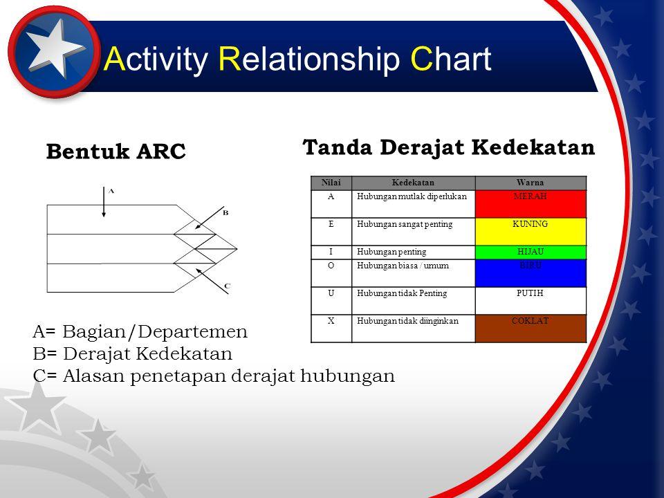 Activity Relationship Chart Deskripsi Alasan Kode Alasan Deskripsi Alasan 1Menggunakan catatan yang sama 2Menggunakan tenaga kerja yang sama 3Menggunakan ruang yang sama 4Derajat hubungan pribadi/personal 5Derajat hubungan kertas kerja 6Urutan aliran kerja 7Melaksanakan kerja yang sama 8Menggunakan peralatan kerja yang sama 9 Kemungkinan bau yang tidak sedap, ribut, atau kotor, dll Kode Alasan Deskripsi Alasan 1Menggunakan catatan yang sama 2Menggunakan tenaga kerja yang sama 3Menggunakan ruang yang sama 4Derajat hubungan pribadi/personal 5Derajat hubungan kertas kerja 6Urutan aliran kerja 7Melaksanakan kerja yang sama 8Menggunakan peralatan kerja yang sama 9 Kemungkinan bau yang tidak sedap, ribut, atau kotor, dll