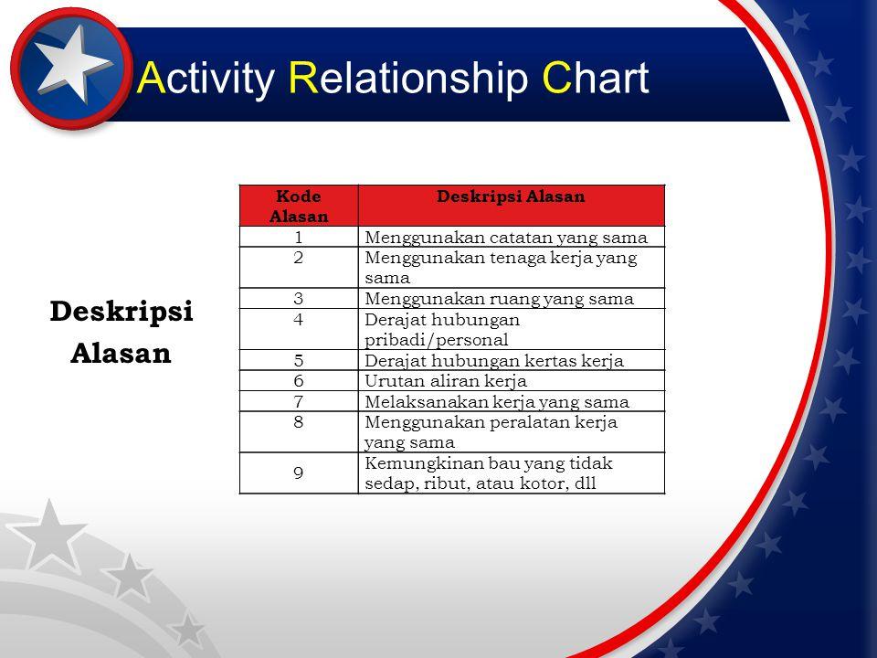 Activity Relationship Chart Deskripsi Alasan Kode Alasan Deskripsi Alasan 1Menggunakan catatan yang sama 2Menggunakan tenaga kerja yang sama 3Mengguna