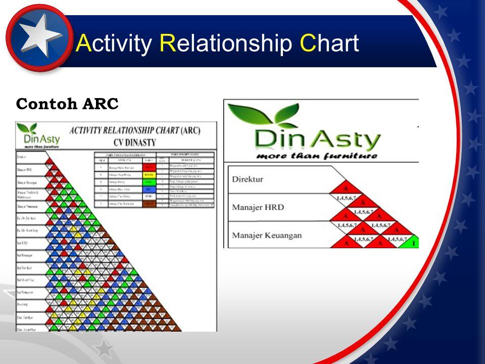 Area Allocation Diagram Suatu gambaran dari tata letak produksi yang sebenarnya dan membuat alokasi dari departemen produksi serta departemen perkantoran.
