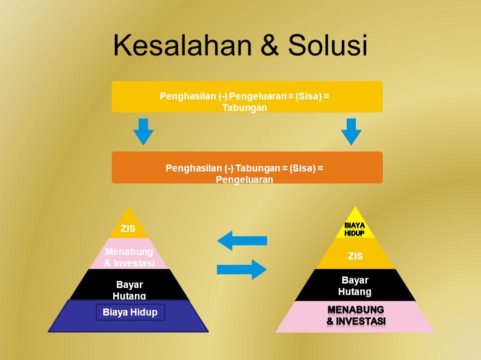 Kesalahan & Solusi Penghasilan (-) Pengeluaran = (Sisa) = Tabungan Menabung & Investasi ZIS Bayar Hutang Biaya Hidup ZIS Bayar Hutang Penghasilan (-)