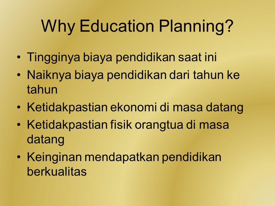 Why Education Planning? Tingginya biaya pendidikan saat ini Naiknya biaya pendidikan dari tahun ke tahun Ketidakpastian ekonomi di masa datang Ketidak