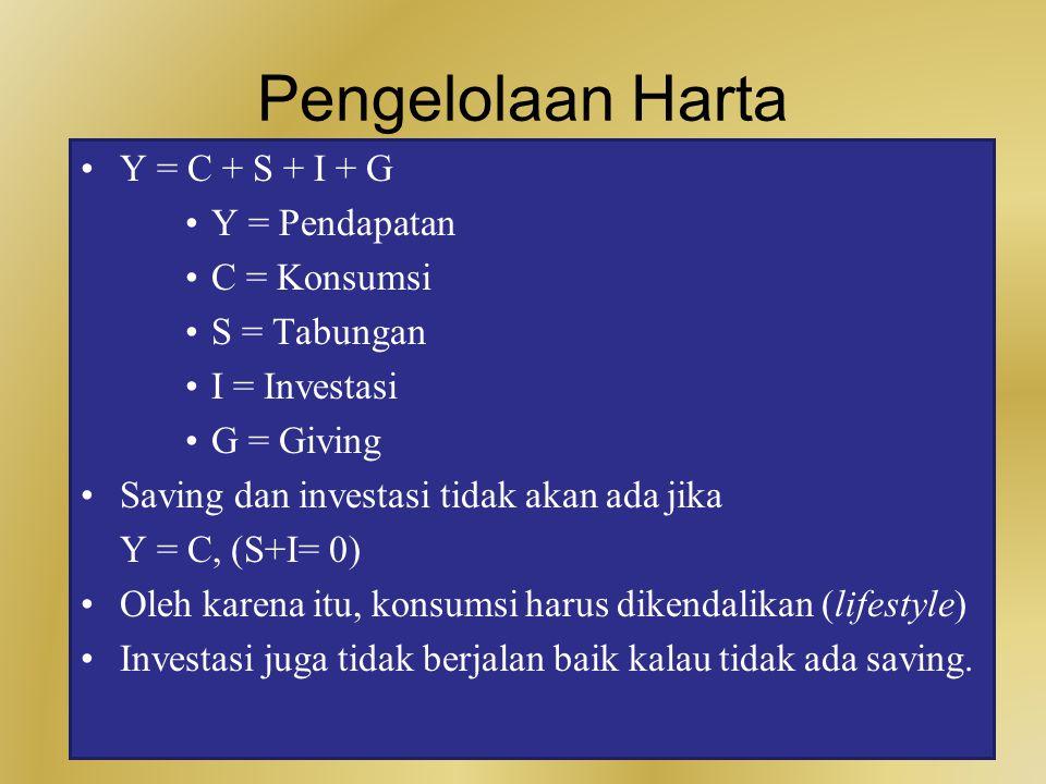 Pengelolaan Harta Y = C + S + I + G Y = Pendapatan C = Konsumsi S = Tabungan I = Investasi G = Giving Saving dan investasi tidak akan ada jika Y = C, (S+I= 0) Oleh karena itu, konsumsi harus dikendalikan (lifestyle) Investasi juga tidak berjalan baik kalau tidak ada saving.