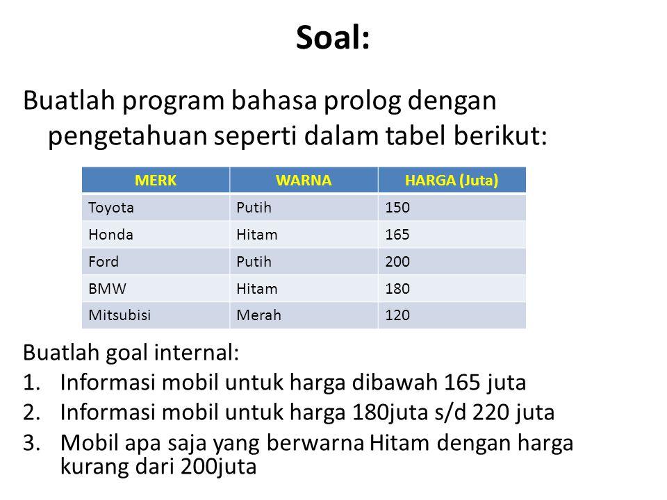 Soal: Buatlah program bahasa prolog dengan pengetahuan seperti dalam tabel berikut: MERKWARNAHARGA (Juta) ToyotaPutih150 HondaHitam165 FordPutih200 BM