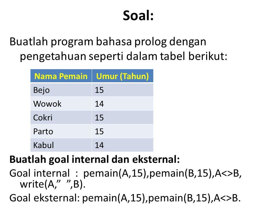 Soal: Buatlah program bahasa prolog dengan pengetahuan seperti dalam tabel berikut: Nama PemainUmur (Tahun) Bejo15 Wowok14 Cokri15 Parto15 Kabul14 Buatlah goal internal dan eksternal: Goal internal : pemain(A,15),pemain(B,15),A<>B, write(A, ,B).