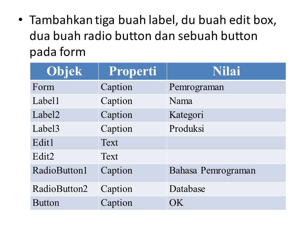 Tambahkan tiga buah label, du buah edit box, dua buah radio button dan sebuah button pada form ObjekPropertiNilai FormCaptionPemrograman Label1CaptionNama Label2CaptionKategori Label3CaptionProduksi Edit1Text Edit2Text RadioButton1CaptionBahasa Pemrograman RadioButton2CaptionDatabase ButtonCaptionOK