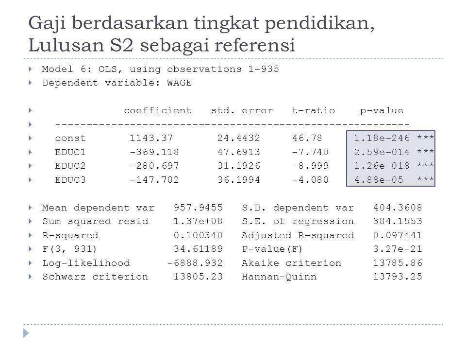 Gaji berdasarkan tingkat pendidikan, Lulusan S2 sebagai referensi  Model 6: OLS, using observations 1-935  Dependent variable: WAGE  coefficient std.