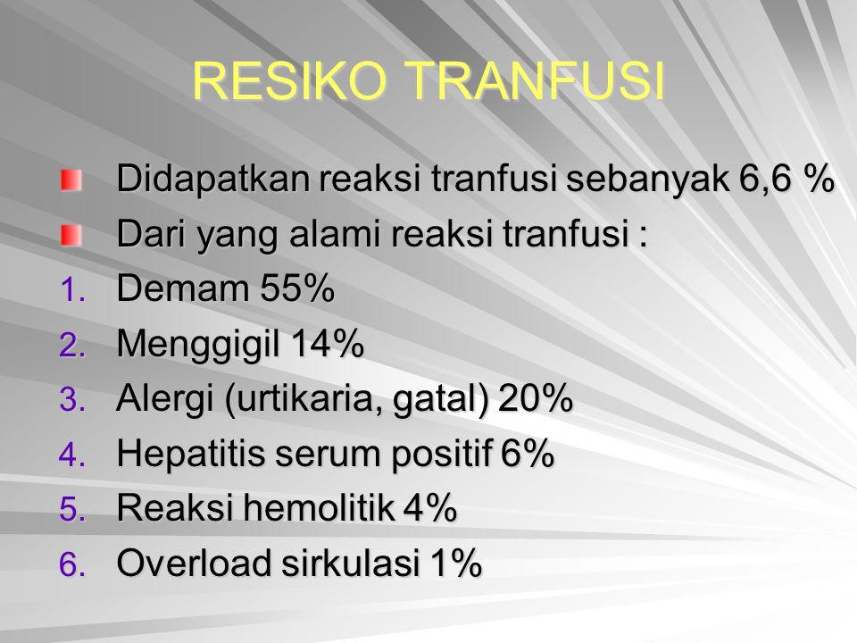 RESIKO TRANFUSI Didapatkan reaksi tranfusi sebanyak 6,6 % Dari yang alami reaksi tranfusi : 1. Demam 55% 2. Menggigil 14% 3. Alergi (urtikaria, gatal)