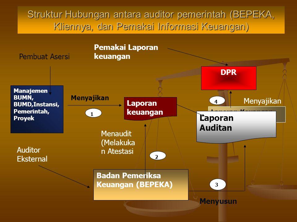 Struktur Hubungan antara auditor pemerintah (BPKP, Kliennya, dan Pemakai Informasi Keuangan) Presiden Laporan Keuangan Auditan Laporan Auditan Laporan
