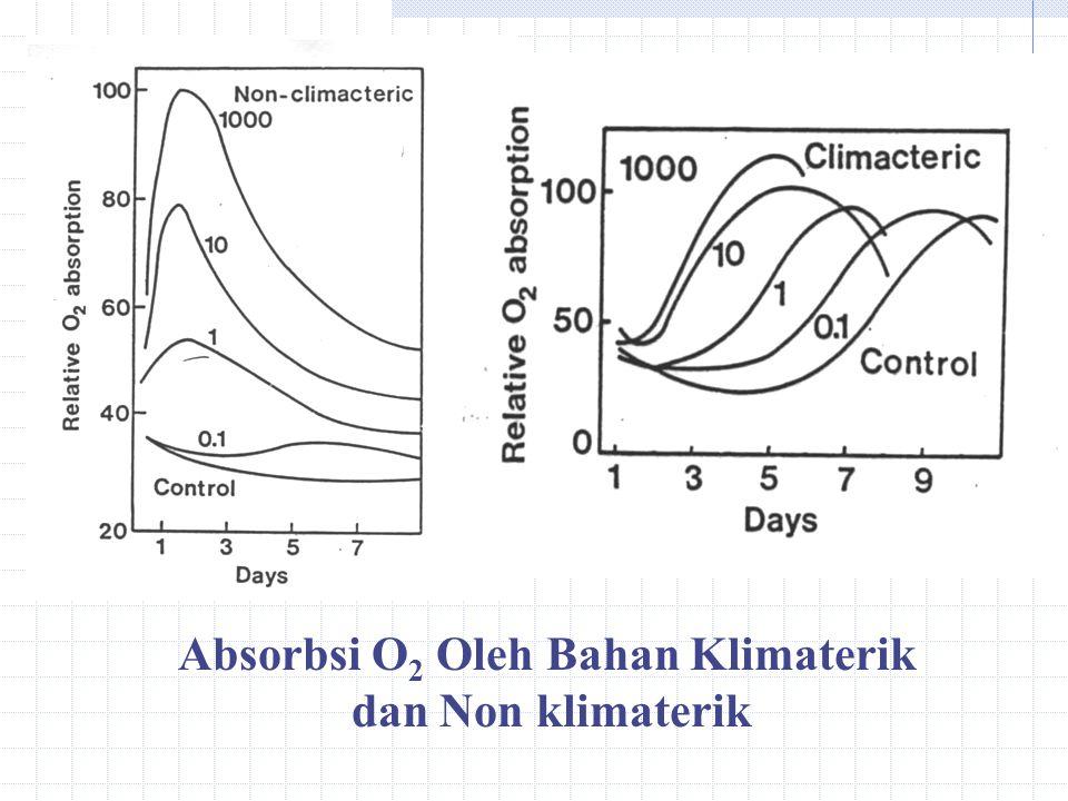 Absorbsi O 2 Oleh Bahan Klimaterik dan Non klimaterik