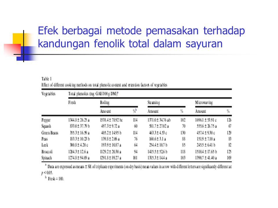 Efek berbagai metode pemasakan terhadap kandungan fenolik total dalam sayuran