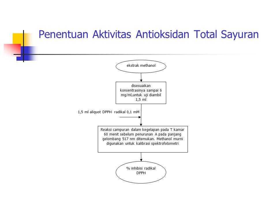 Penentuan Aktivitas Antioksidan Total Sayuran ekstrak methanol disesuaikan konsentrasinya sampai 6 mg/ml,untuk uji diambil 1,5 ml 1,5 ml aliquot DPPH