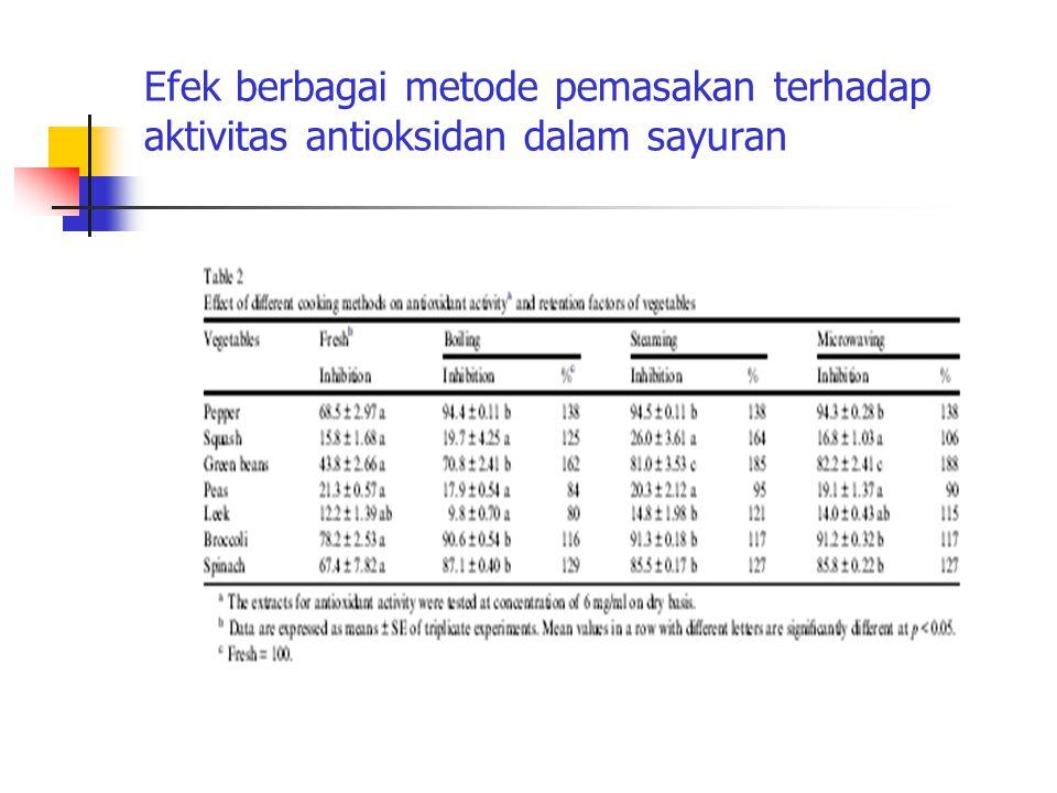 Efek berbagai metode pemasakan terhadap aktivitas antioksidan dalam sayuran