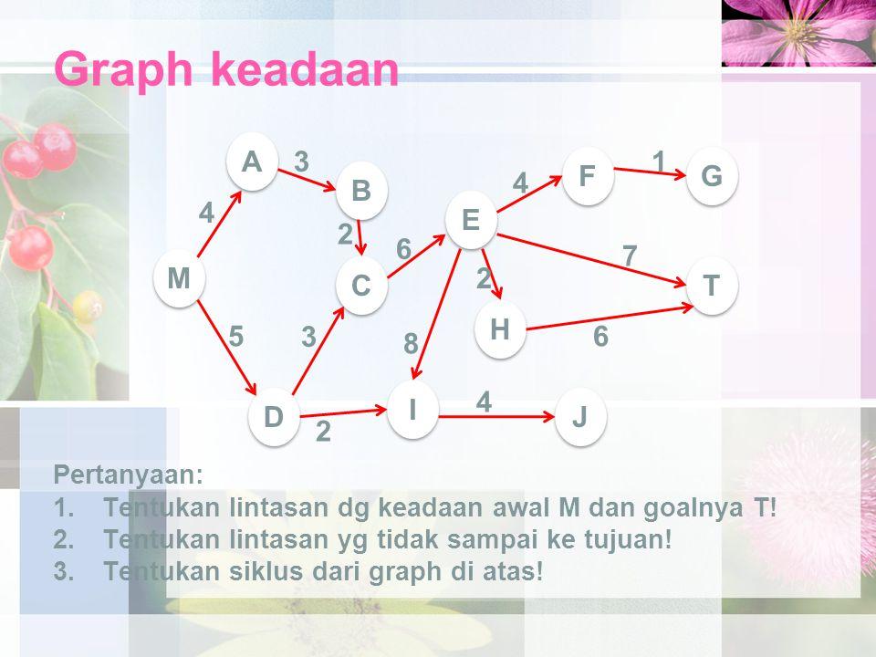 Graph keadaan Pertanyaan: 1.Tentukan lintasan dg keadaan awal M dan goalnya T! 2.Tentukan lintasan yg tidak sampai ke tujuan! 3.Tentukan siklus dari g