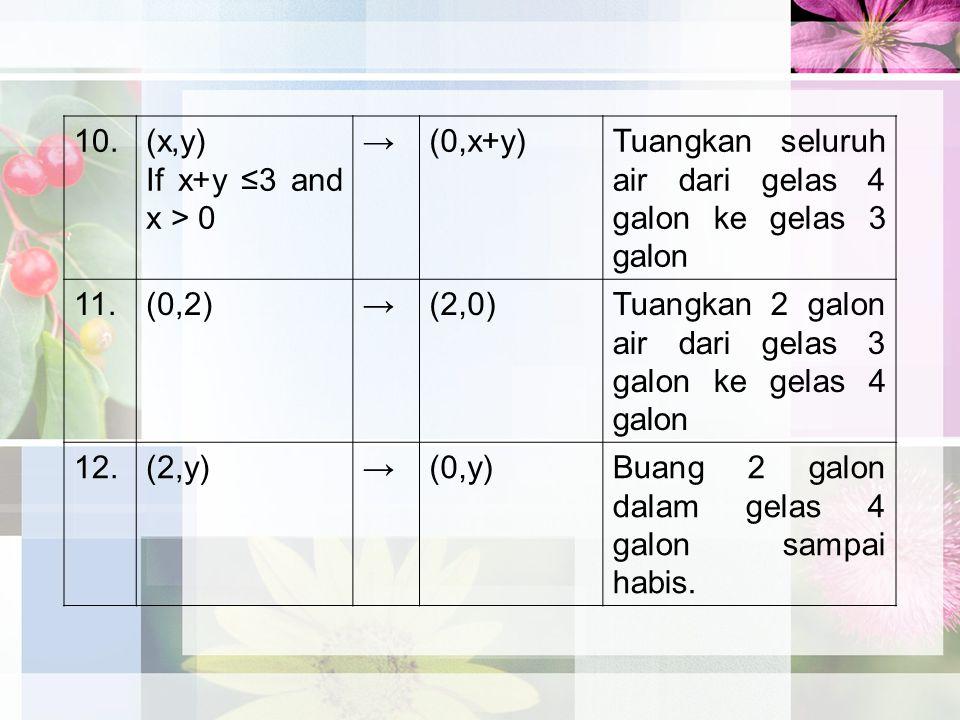 10.(x,y) If x+y ≤3 and x > 0 →(0,x+y)Tuangkan seluruh air dari gelas 4 galon ke gelas 3 galon 11.(0,2)→(2,0)Tuangkan 2 galon air dari gelas 3 galon ke