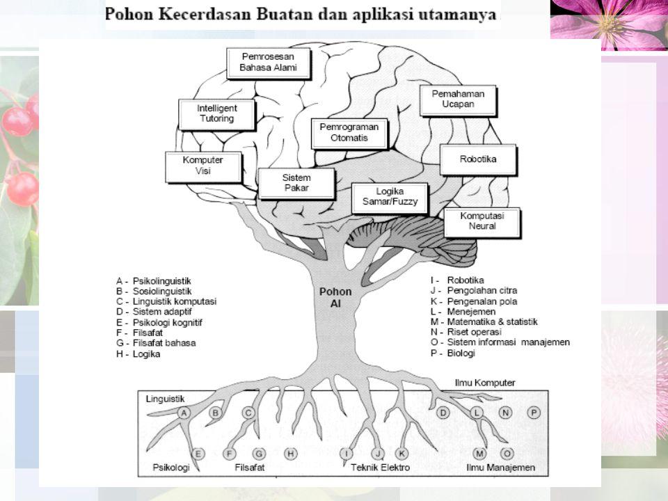 Pohon Pelacakan Karena adanya siklus dalam sebuh graph maka digunakan Pohon pelacakan.