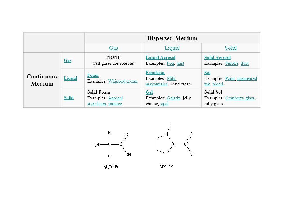 Dispersed Medium GasLiquidSolid Continuous Medium Gas NONE (All gases are soluble) Liquid Aerosol Liquid Aerosol Examples: Fog, mistFogmist Solid Aero