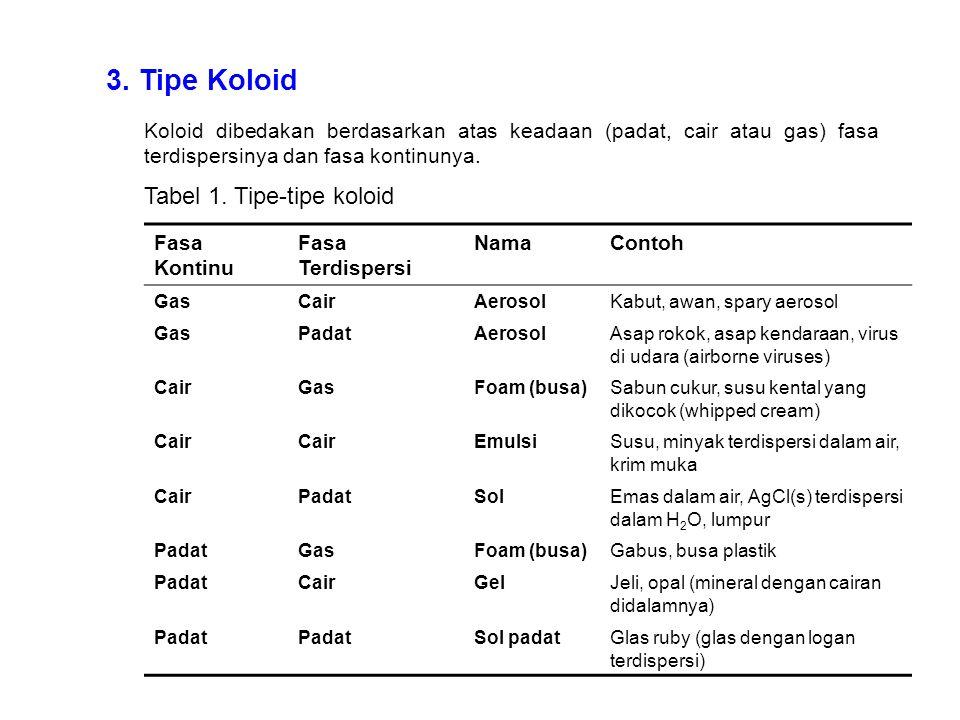 3. Tipe Koloid Koloid dibedakan berdasarkan atas keadaan (padat, cair atau gas) fasa terdispersinya dan fasa kontinunya. Tabel 1. Tipe-tipe koloid Fas