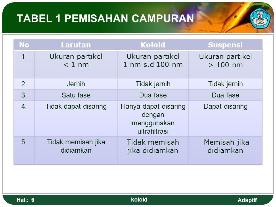 Adaptif TABEL 1 PEMISAHAN CAMPURAN Hal.: 6 koloid