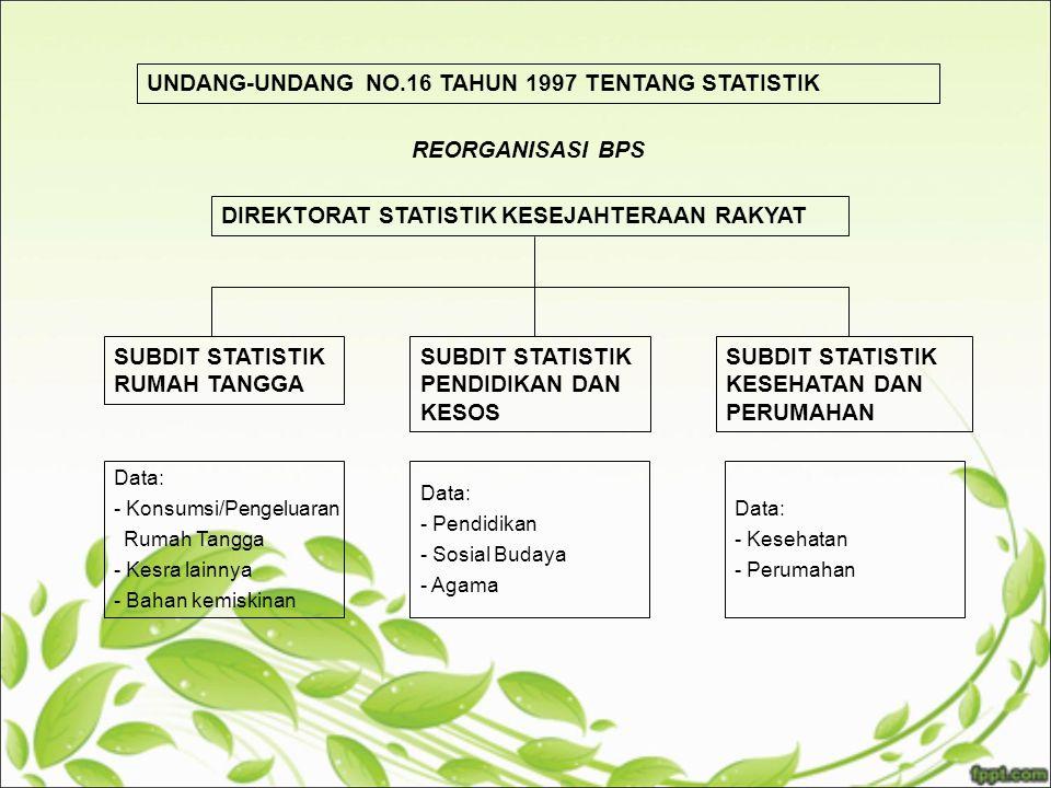 UNDANG-UNDANG NO.16 TAHUN 1997 TENTANG STATISTIK REORGANISASI BPS DIREKTORAT STATISTIK KESEJAHTERAAN RAKYAT SUBDIT STATISTIK RUMAH TANGGA SUBDIT STATISTIK PENDIDIKAN DAN KESOS SUBDIT STATISTIK KESEHATAN DAN PERUMAHAN Data: - Konsumsi/Pengeluaran Rumah Tangga - Kesra lainnya - Bahan kemiskinan Data: - Pendidikan - Sosial Budaya - Agama Data: - Kesehatan - Perumahan