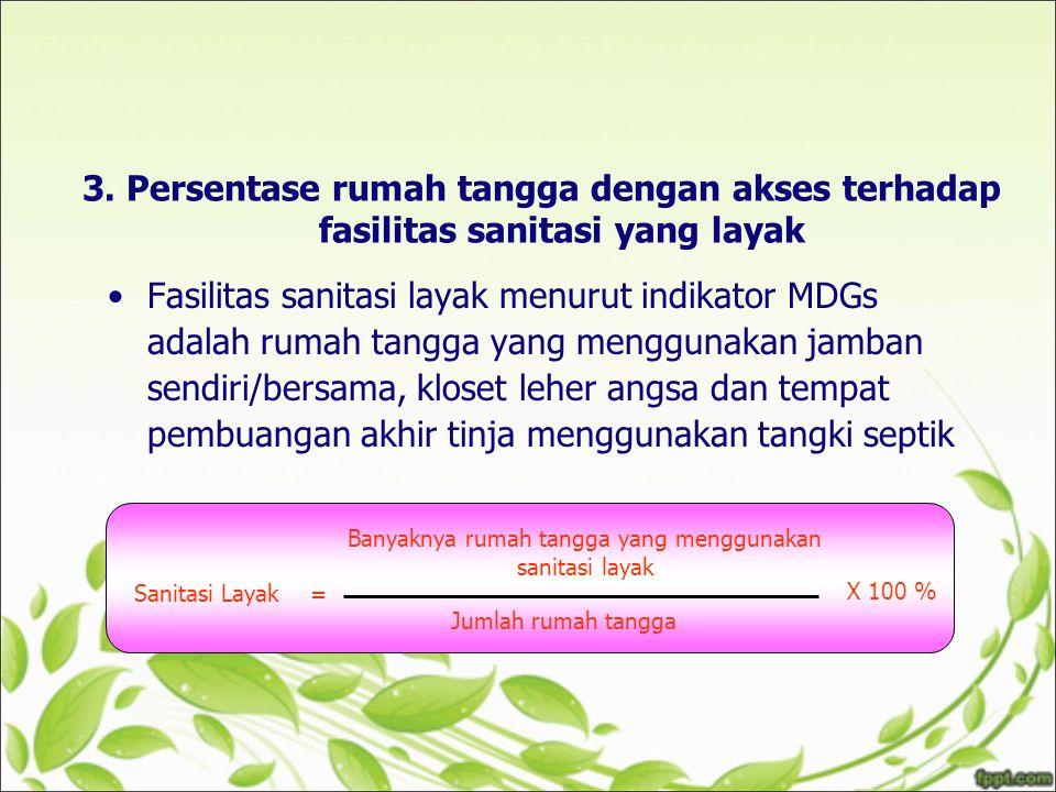 3. Persentase rumah tangga dengan akses terhadap fasilitas sanitasi yang layak Fasilitas sanitasi layak menurut indikator MDGs adalah rumah tangga yan