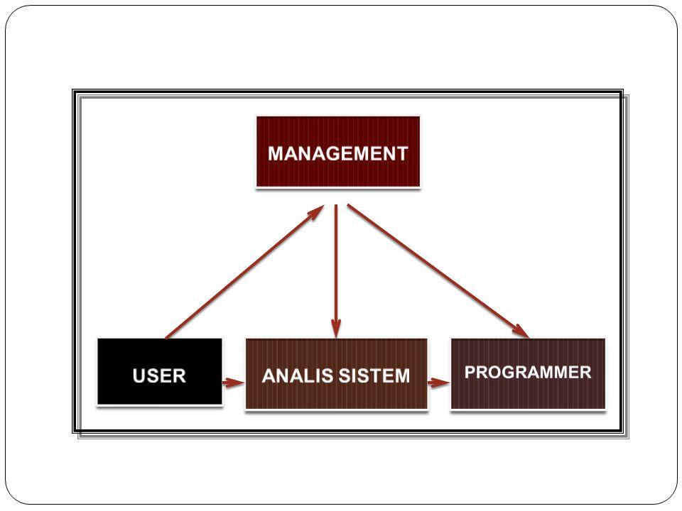 Definisi Analisis Sistem Penguraian dari suatu Sistem Informasi yang utuh ke dalam bagian-bagian komponennya dengan maksud untuk mengidentifikasikan dan mengevaluasi permasalahan, kesempatan, hambatan yang terjadi dan kebutuhan yang diharapkan sehingga dapat diusulkan perbaikannya