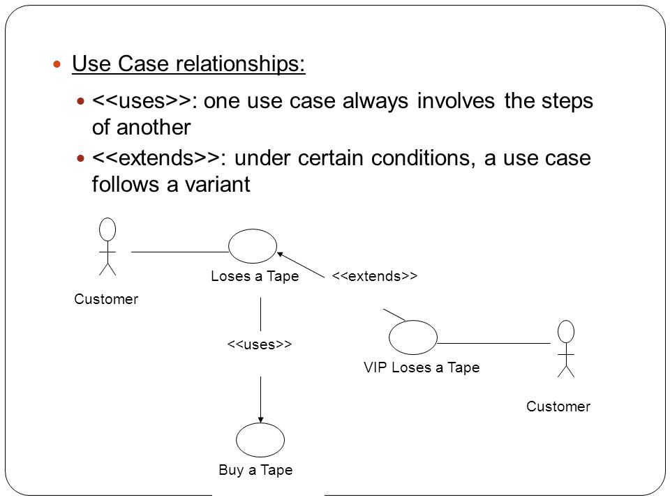Use Case relationships: >: one use case always involves the steps of another >: under certain conditions, a use case follows a variant Customer Loses