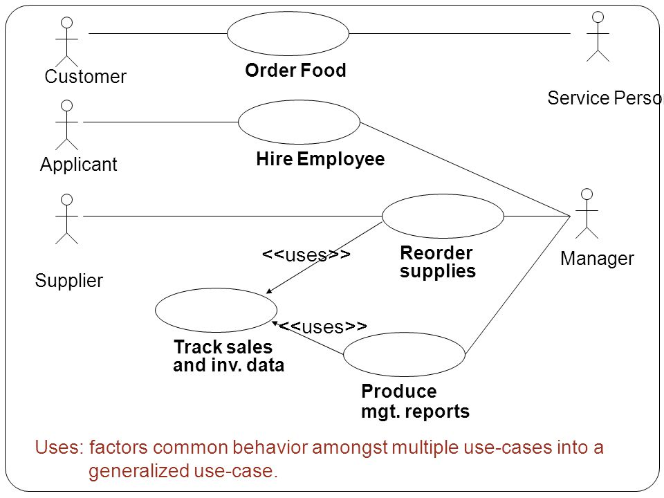 Order Food Hire Employee Reorder supplies Produce mgt. reports Track sales and inv. data > Customer Applicant Supplier Service Person Manager Uses: fa