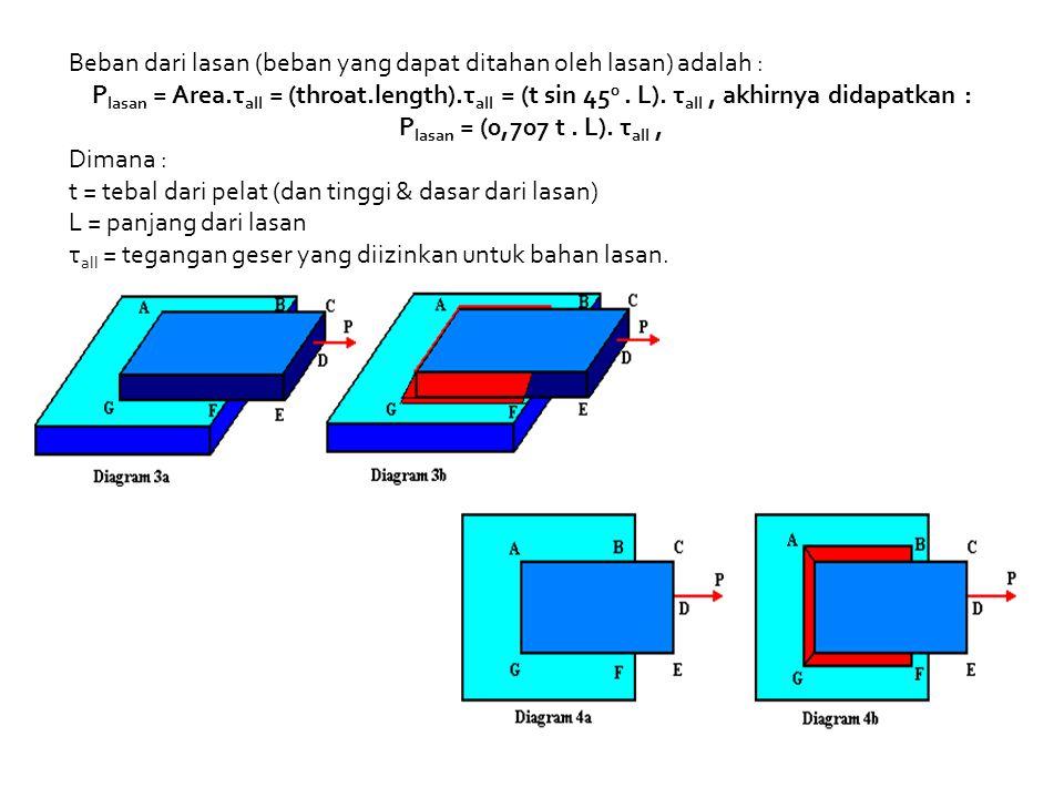 Beban dari lasan (beban yang dapat ditahan oleh lasan) adalah : P lasan = Area.τ all = (throat.length).τ all = (t sin 45 0. L). τ all, akhirnya didapa