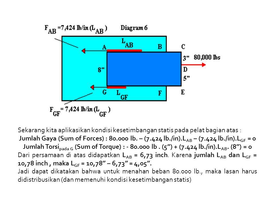 Sekarang kita aplikasikan kondisi kesetimbangan statis pada pelat bagian atas : Jumlah Gaya (Sum of Forces) : 80.000 lb. – (7.424 lb./in).L AB – (7.42